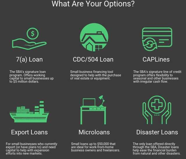Requirements for a small loan
